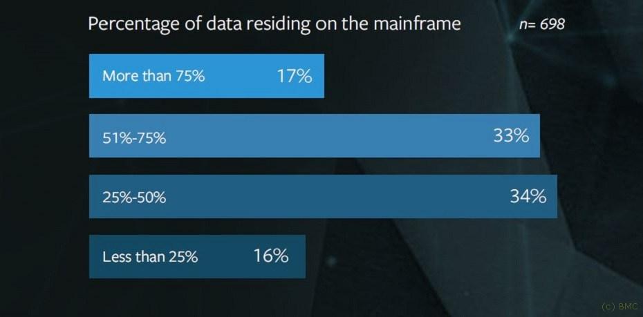 grafik-bmc-mainframe-survey-data