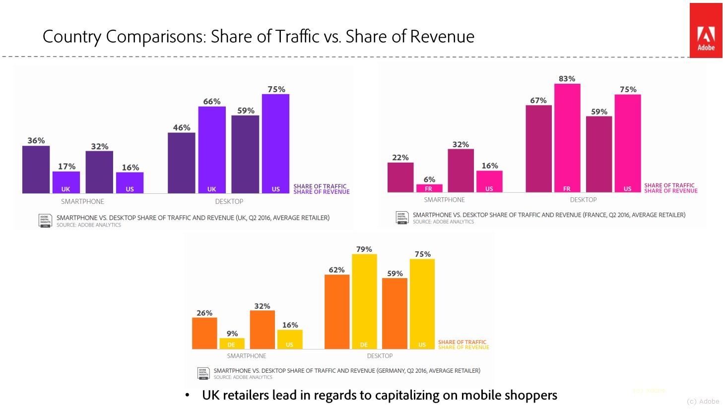 grafik-adobe-smartphone-vs-desktop-e-commerce