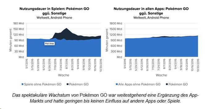 grafik-app-annie-nutzungsdauer-spiele-apps