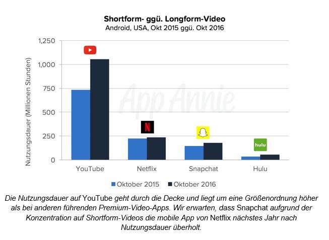 grafik-app-annie-shortform-video