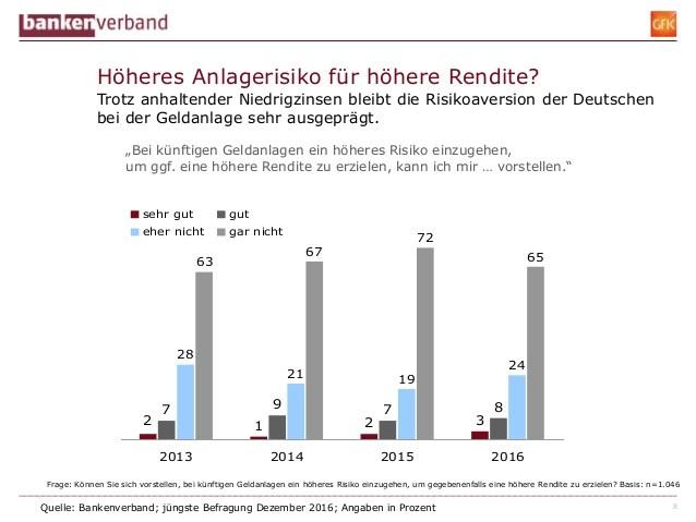 grafik-bankenverband-anlegerrisiko-geldanlage-2016-2017-de