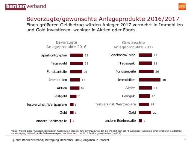 grafik-bankenverband-bevorzugte-geldanlage-2016-2017-de