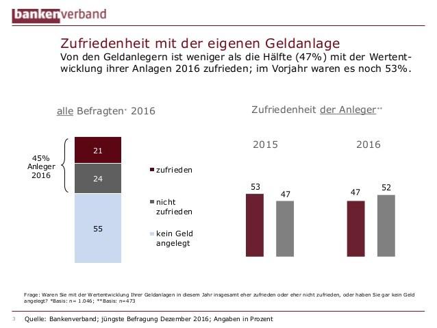 grafik-bankenverband-zufriedenheit-geldanlage-2014-2016-de