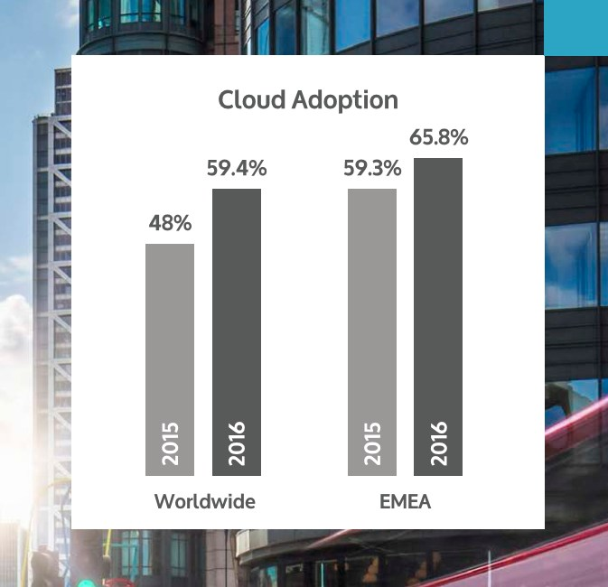 grafik-bitglass-cloud-adoption-emea