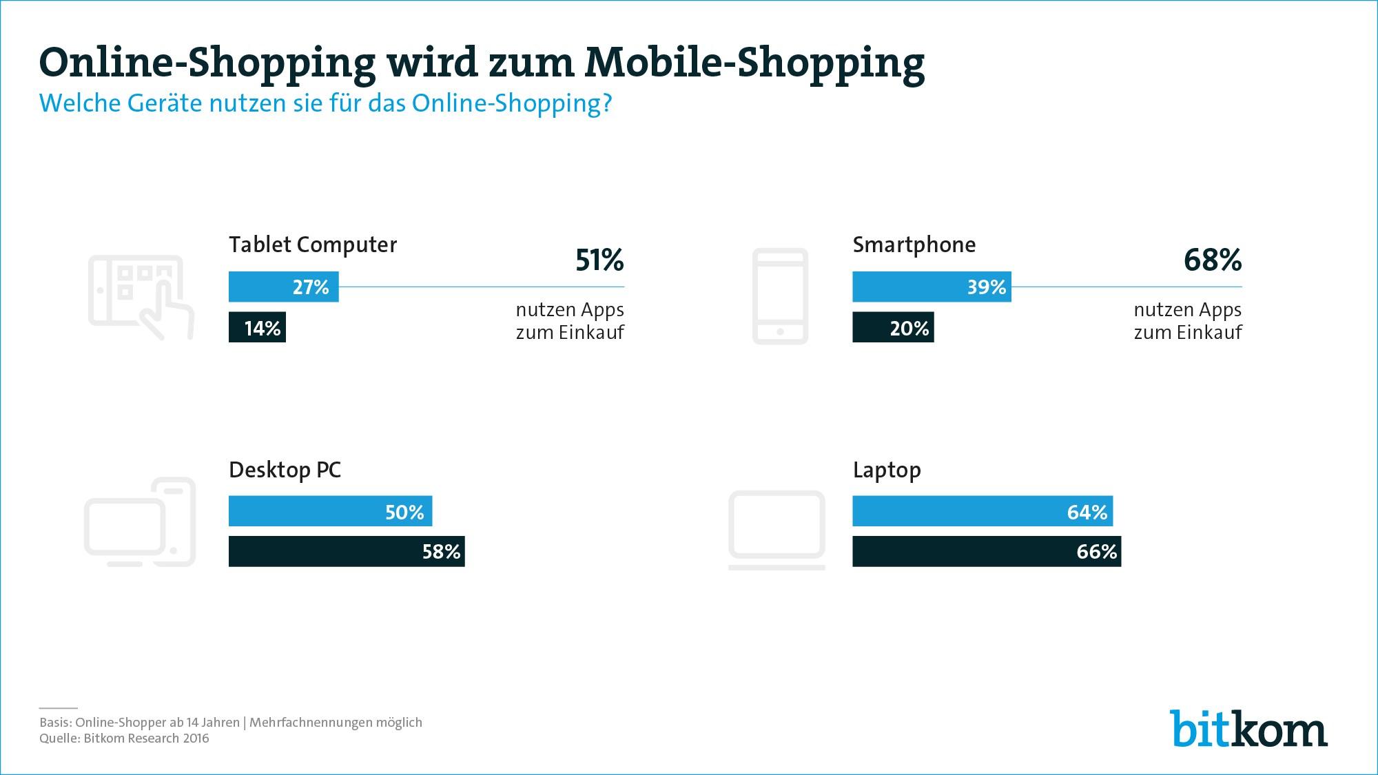 grafik-bitkom-online-shopping-mobile-shopping