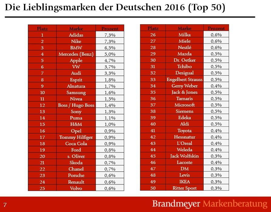 grafik-brandmeyer-markenberatung-top-50-marken-de-2016