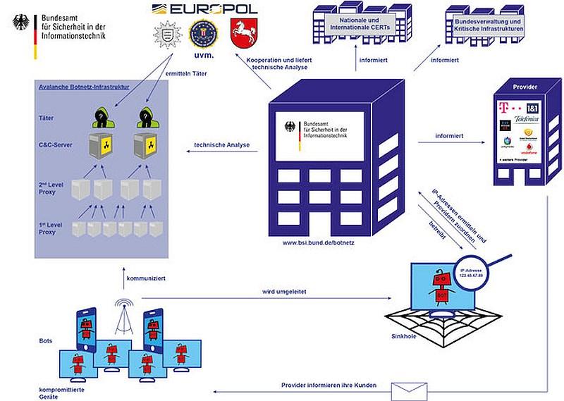 grafik-bsi-botnetz-ermittlung