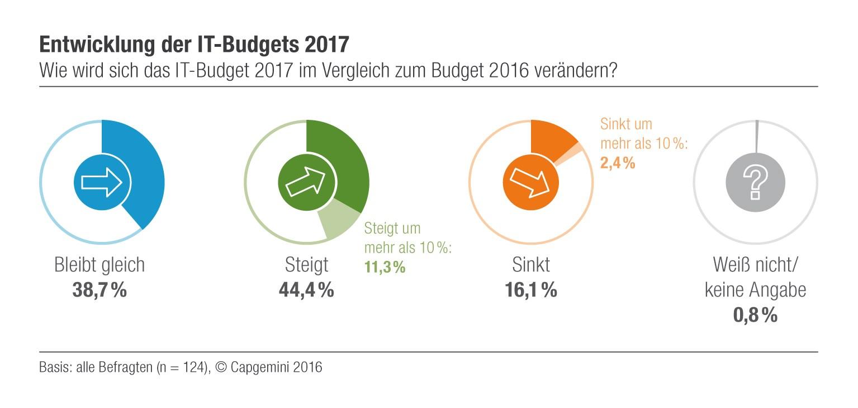 grafik-capgemini-entwicklung-der-it-budgets-20172
