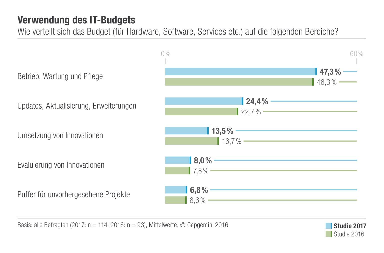 grafik-capgemini-verwendung-des-it-budgets-2017