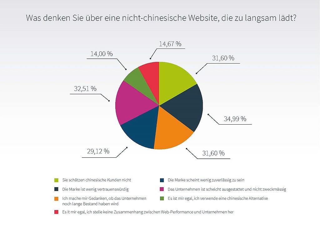 grafik-cdnetworks-ladezeiten-china-einschaetzung