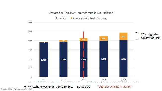grafik-crisp-umsatzanteil-digitales-top-100-unternehmen-de