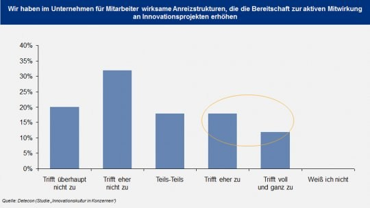 grafik-detecon-anreizstrukturen-innovation