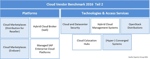 grafik-experton-cloud-and-data-center-seurity-vendor-benchmark-2