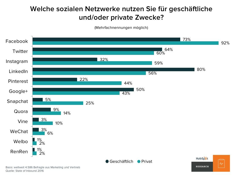 grafik-hubspot-soziale-netze-beruflich-privat
