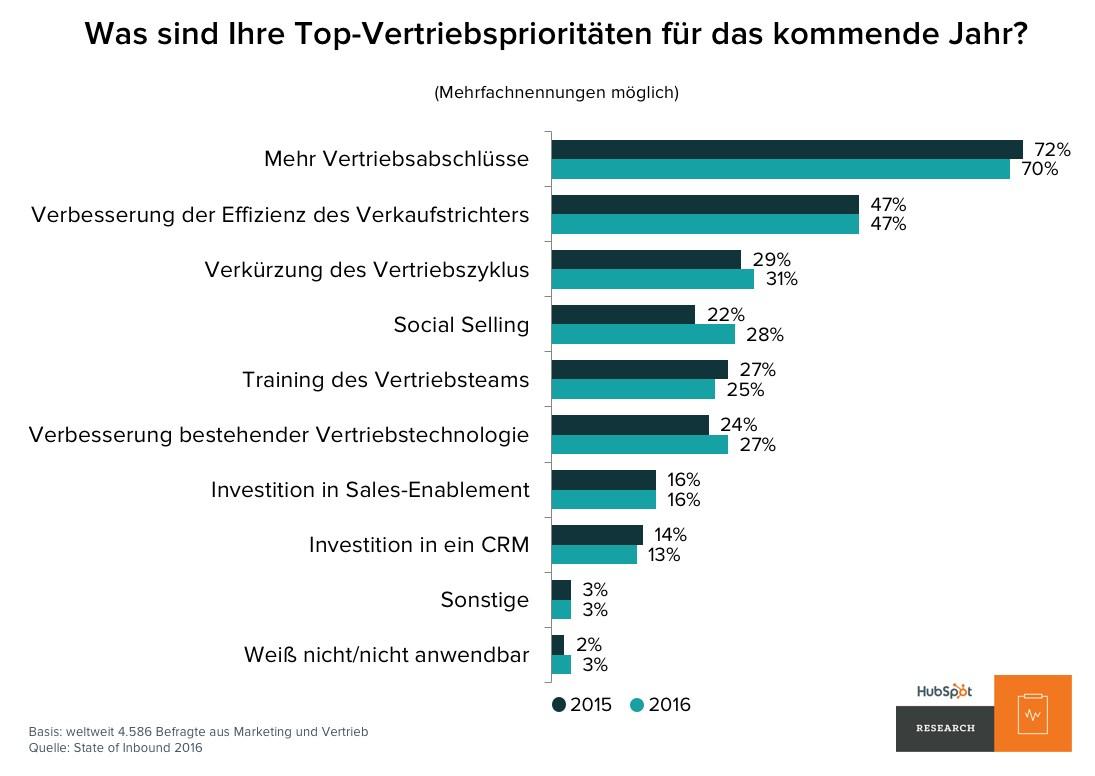 grafik-hubspot-vertriebsprioritaeten-2017