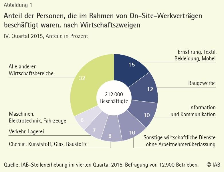 grafik-iab-on-site-werkvertraege