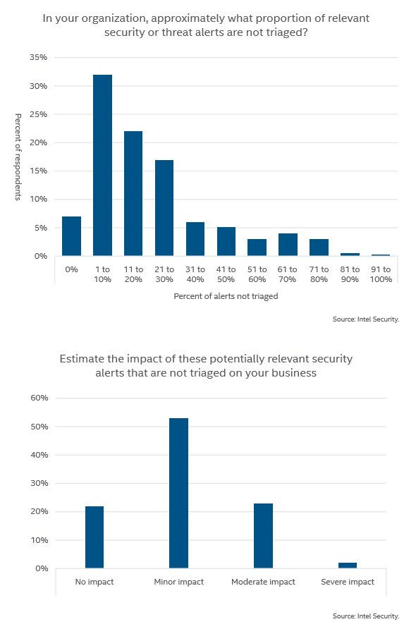 grafik-intel-security-alerts-not-triaged