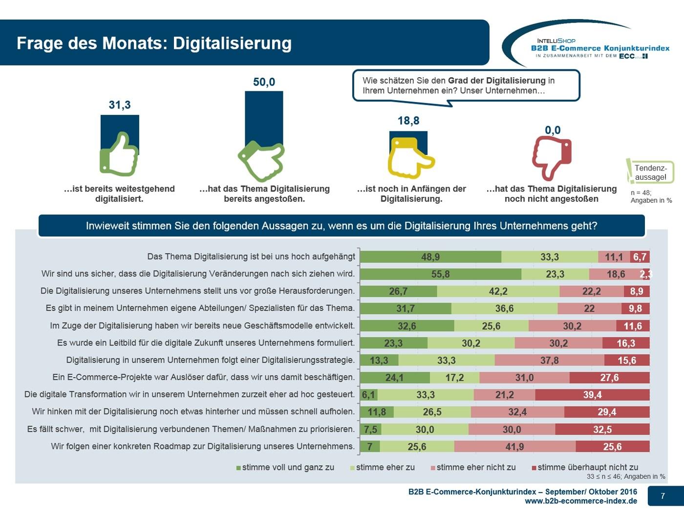 grafik-intellishop-konjunkturindex-09_10-2016-zusatzfrage-digitalisierung