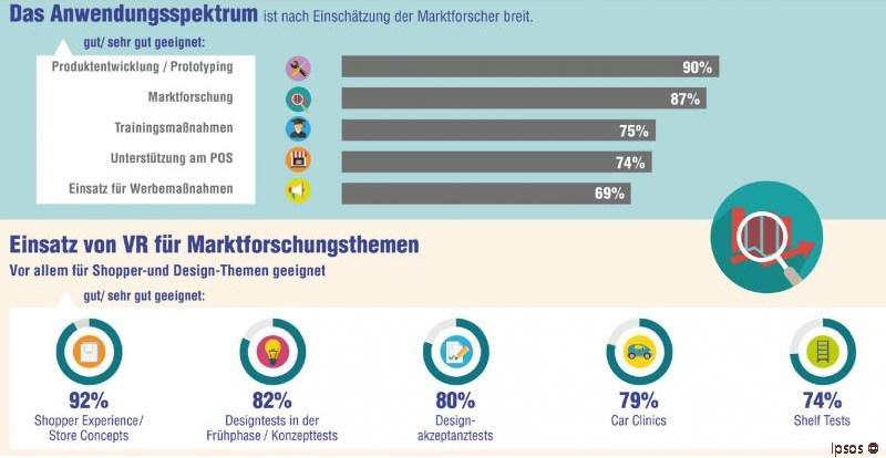 grafik-ipsos-virtual-reality-marktforschung
