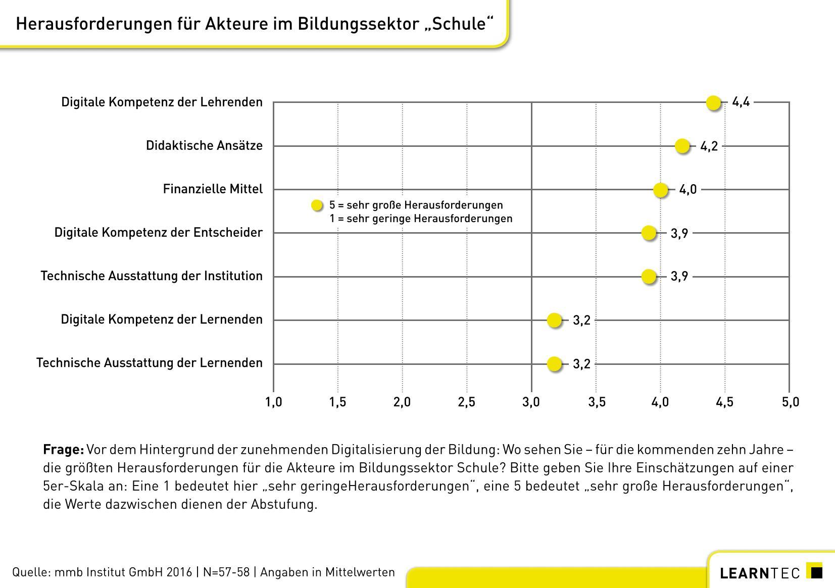 grafik-learntec-studie_abbildung_2