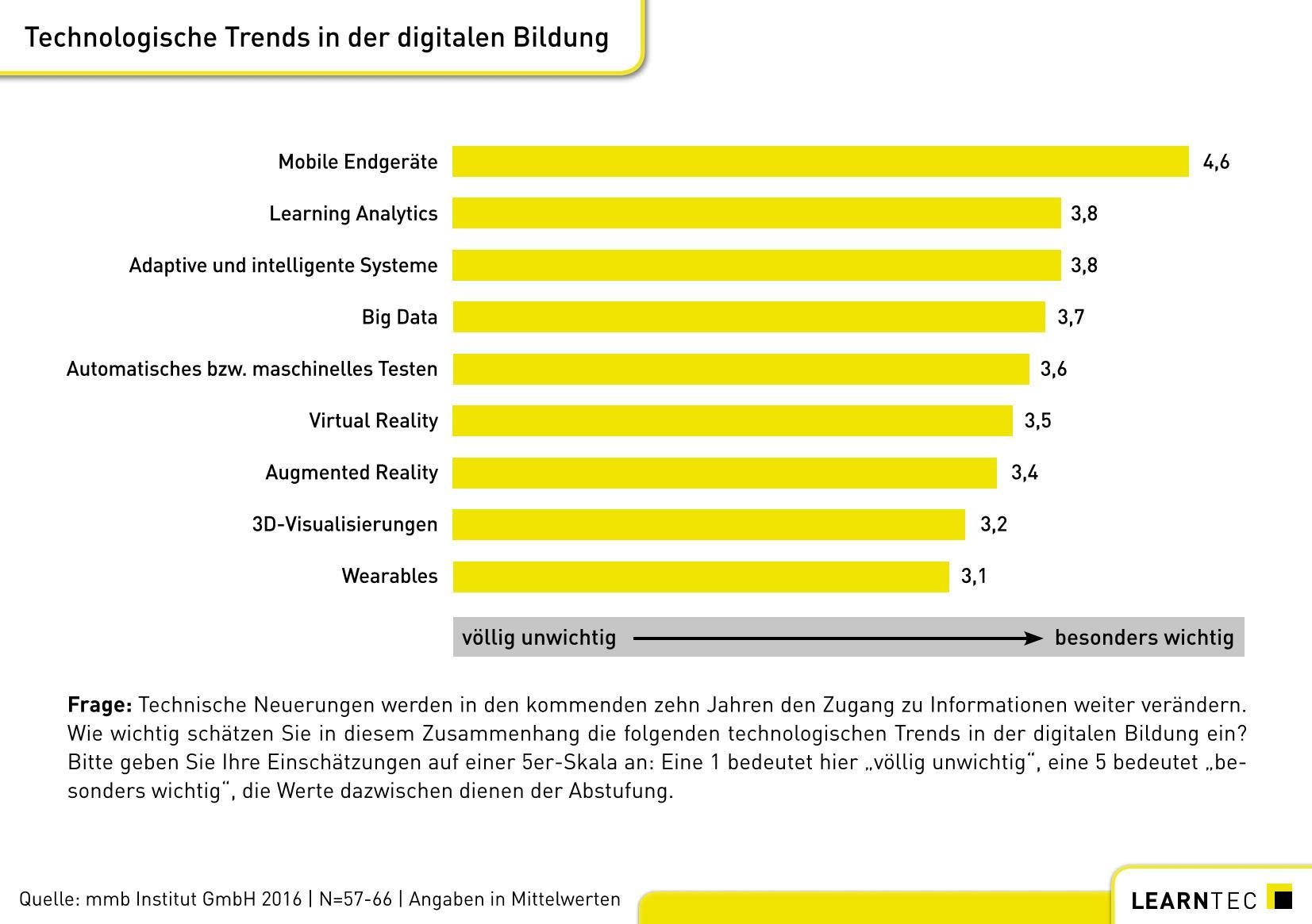 grafik-learntec-studie_abbildung_3