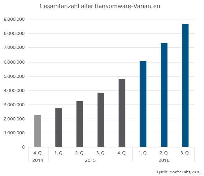 grafik-mcafee-labs-ransomware-varianten-2014-2016