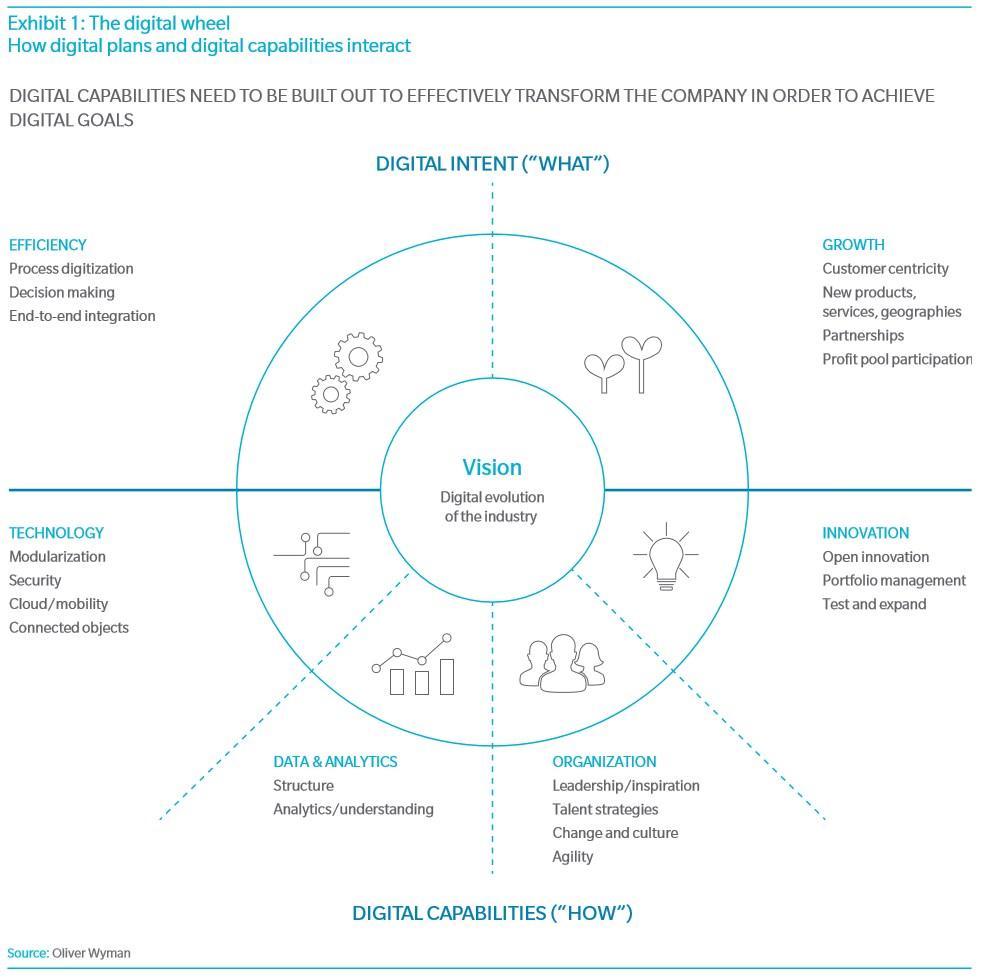 grafik-oliver-wyman-vision-digital-evolution