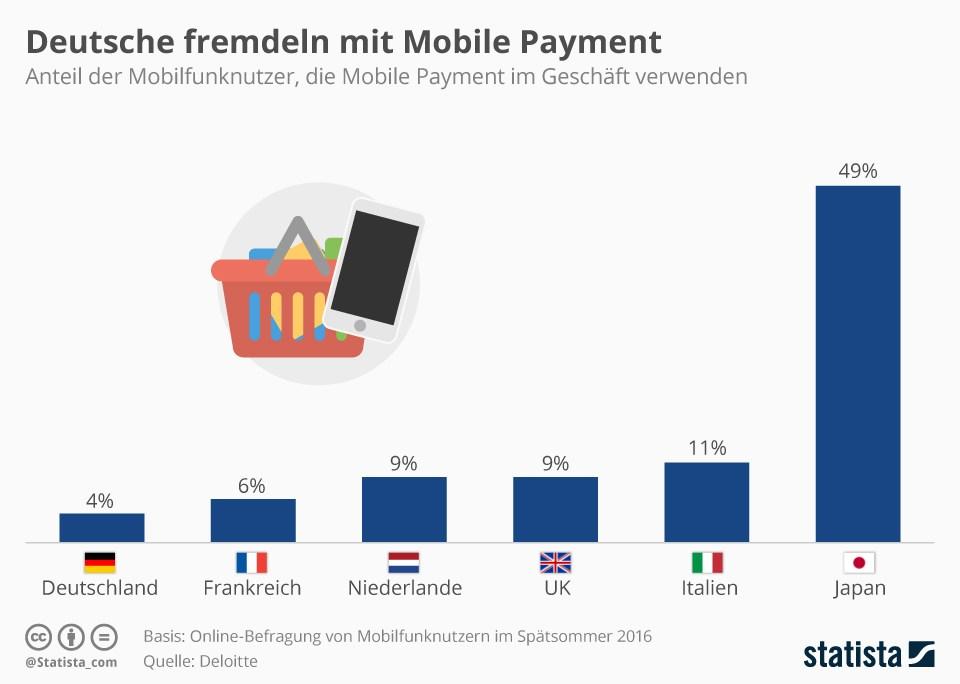grafik-statista-deloitte-mobile-payment-laender-vergleich