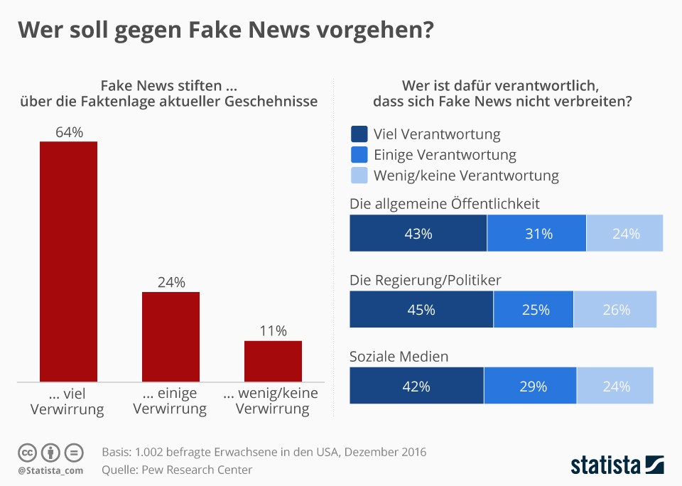 grafik-statista-fake-news-facebook
