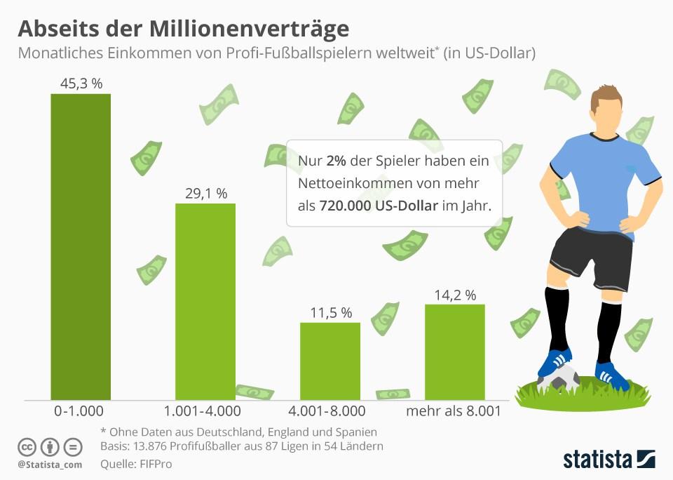 grafik-statista-fussballer-verdienst