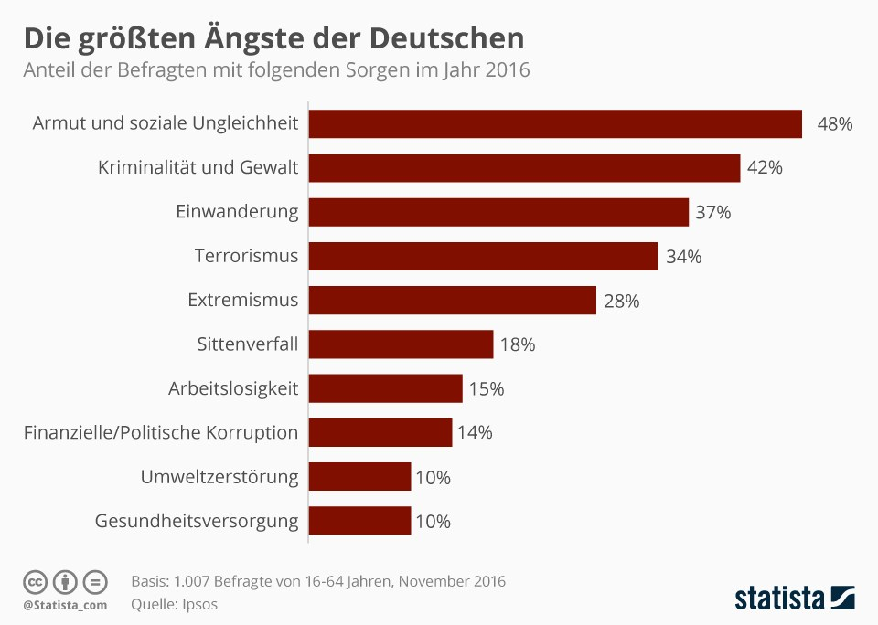 grafik-statista-ipsos-aengste-sorgen-de