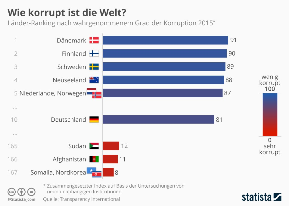 korruption deutschland