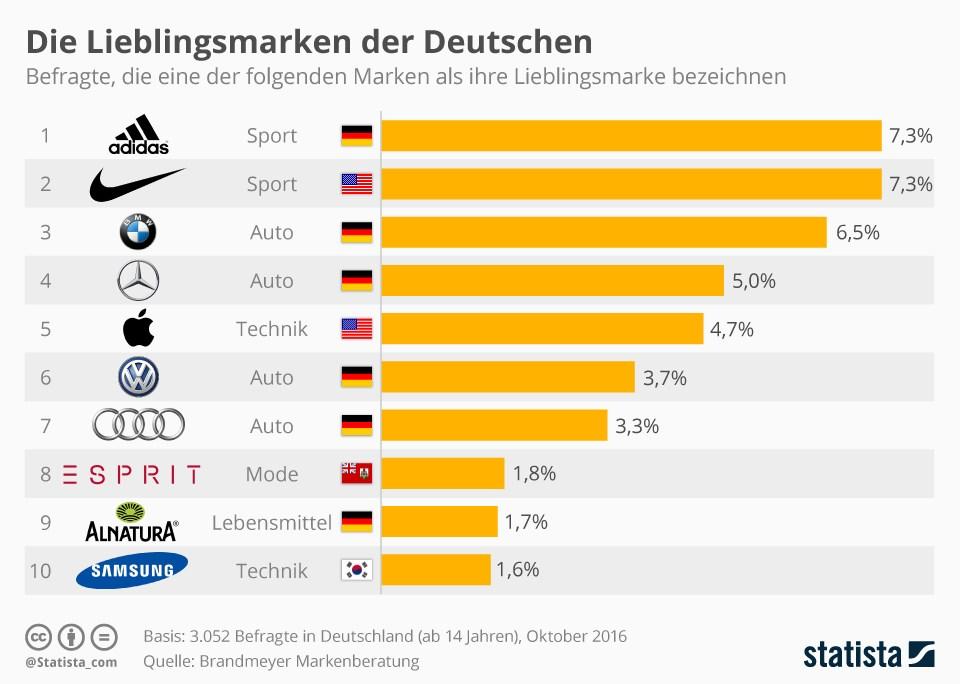 grafik-statista-marken-beliebt-de
