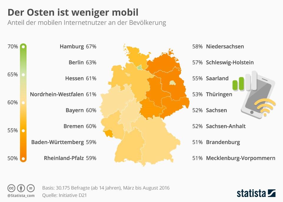 grafik-statista-mobile-internetnutzer-bundeslaender-vergleich