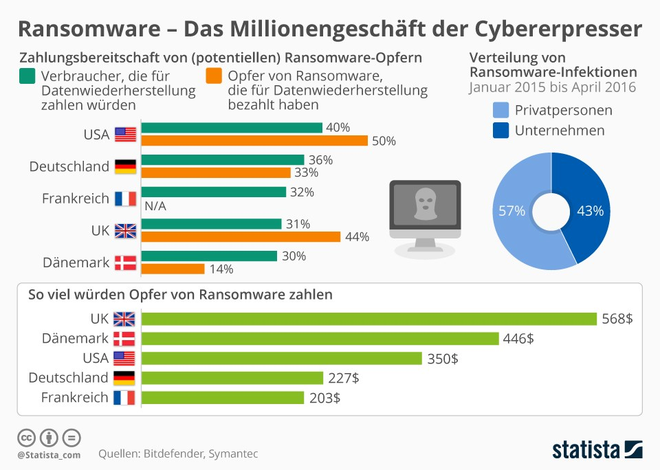 grafik-statista-ransomware-cybererpresser