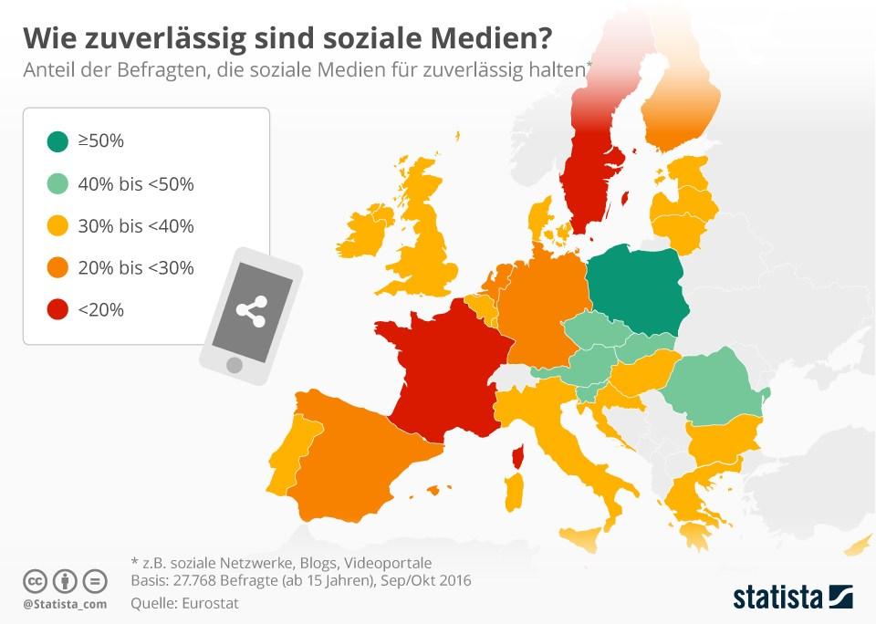 grafik-statista-soziale-medien-zuverlaessigkeit