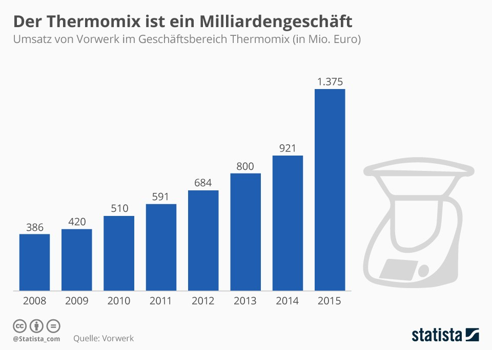 grafik-statista-thermomix
