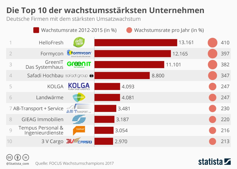 top 100 unternehmen deutschland