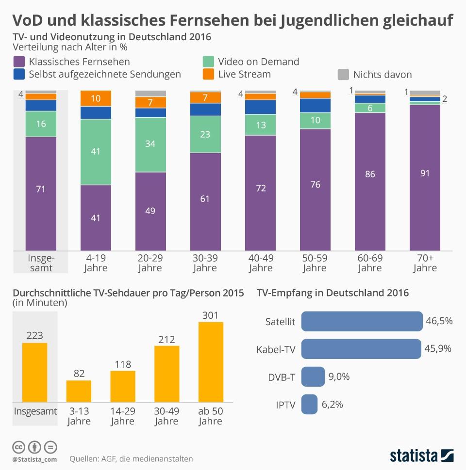 grafik-statista-tv-und-video-nutzung-de