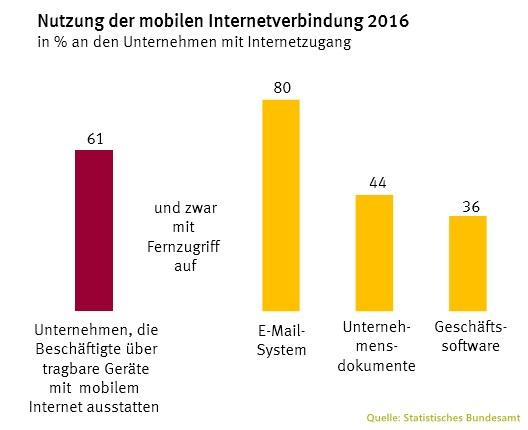 grafik-statistisches-bundesamt-mobile-internetverbindung