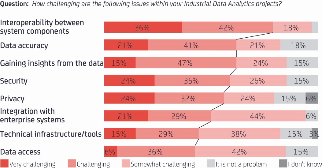 grafik-thamm-data-analytics-challenges