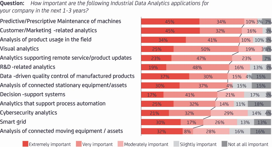 grafik-thamm-data-analytics-industrial-applications