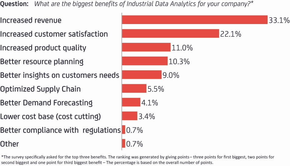 grafik-thamm-data-analytics-industrial-benefits