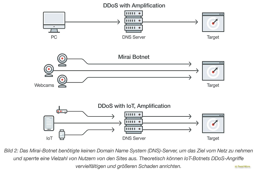 grafik-trend-micro-ddos-iot-amplification