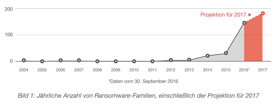 grafik-trend-micro-ransomware-anzahl