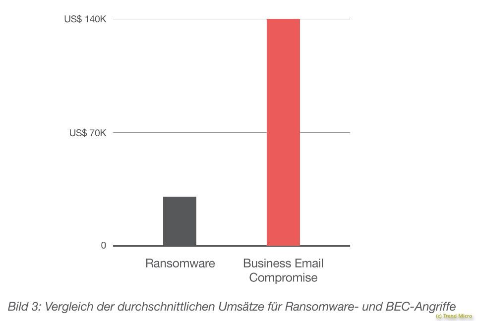 grafik-trend-micro-ransomware-bec