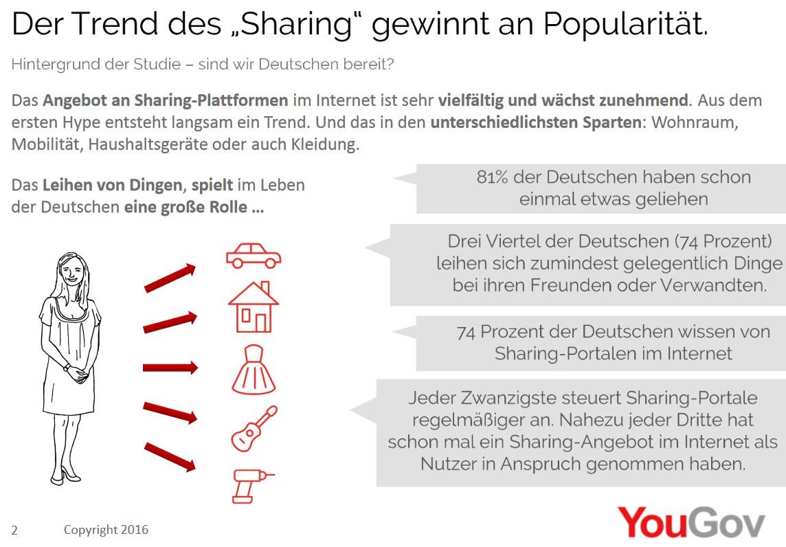 grafik-yougov-sharing-plattformen