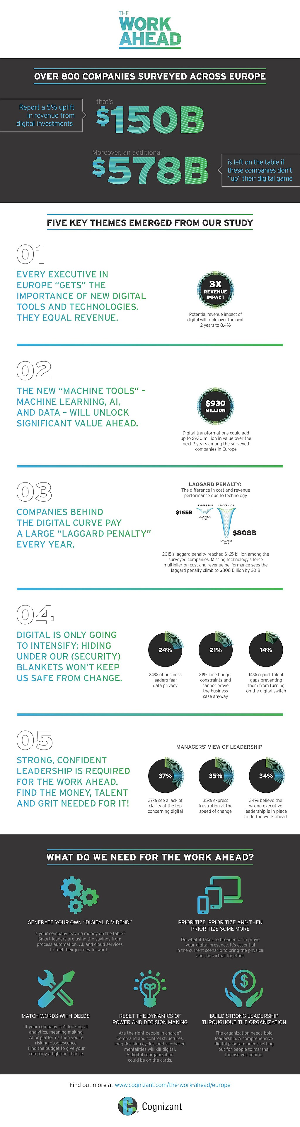 infografik-cognizant-work-ahead-technology-eu