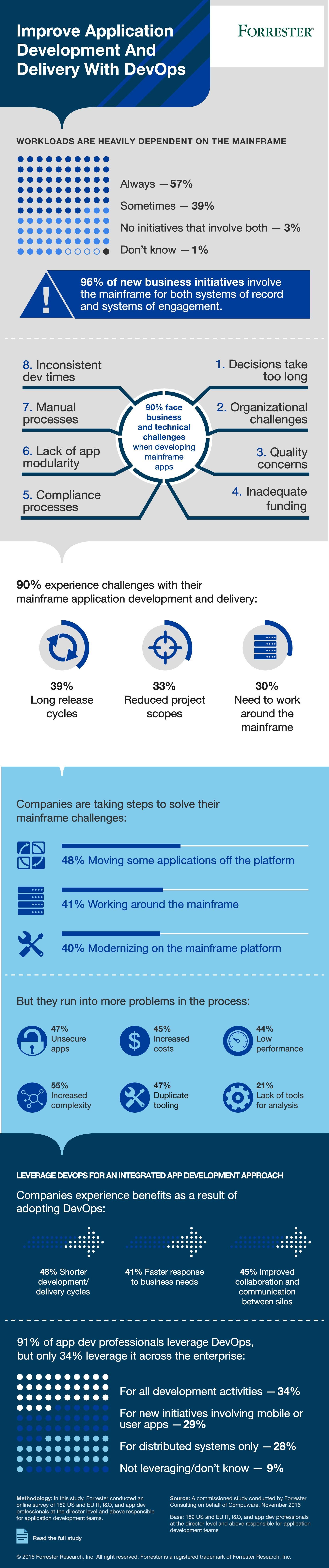 infografik-compuware-mainframe-devops