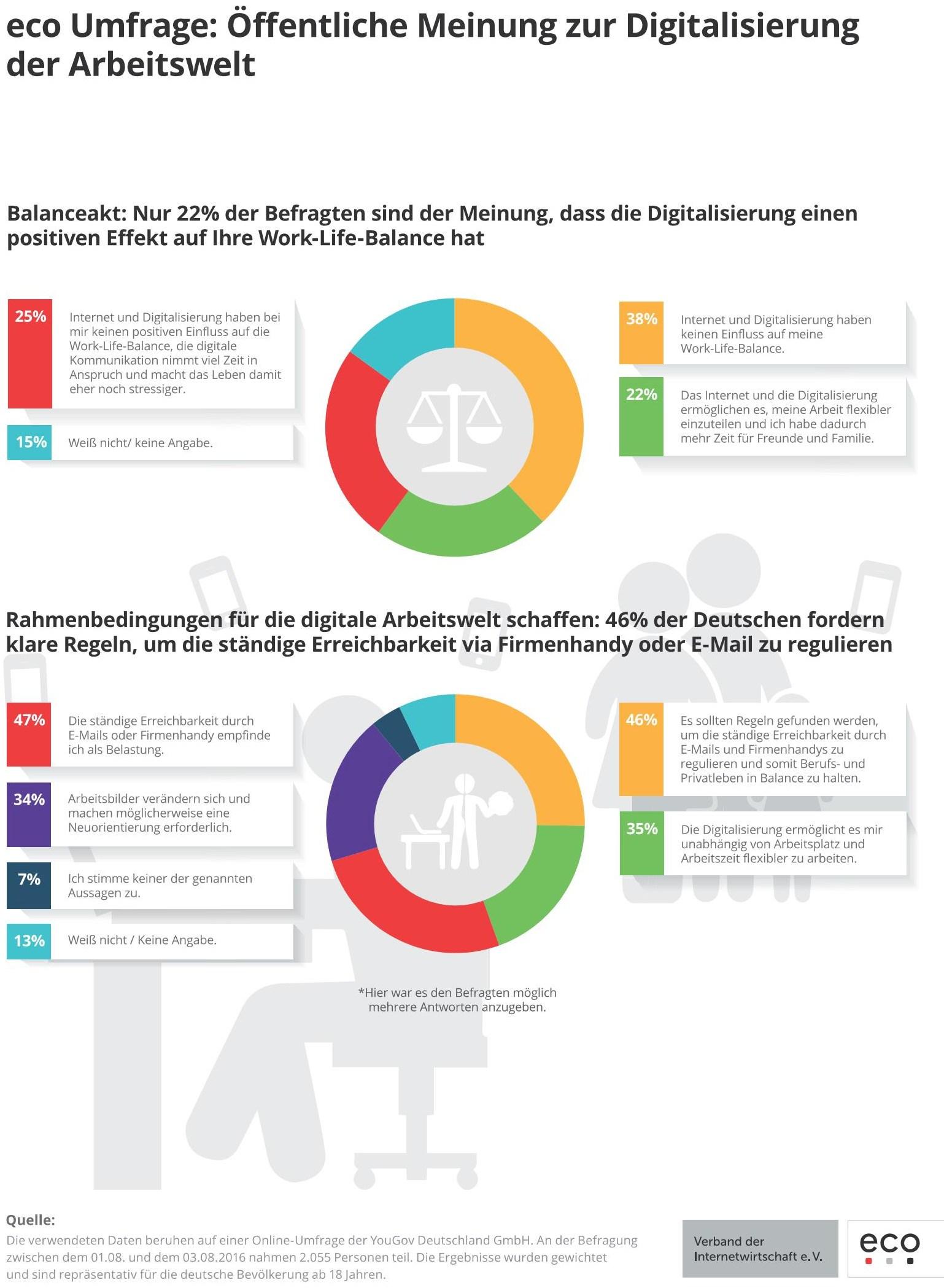 infografik-eco_arbeitswelt-digitalisierung